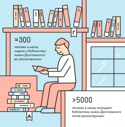 посещения библиотек Москвы